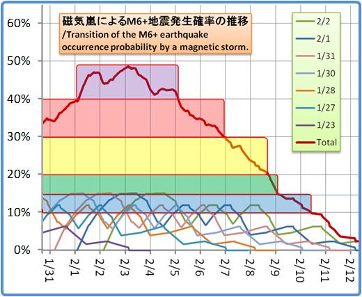 磁気嵐解析1053b102