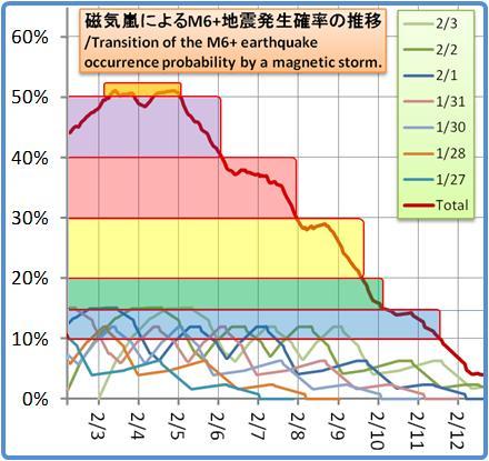 磁気嵐解析1053b103