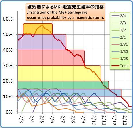 磁気嵐解析1053b104