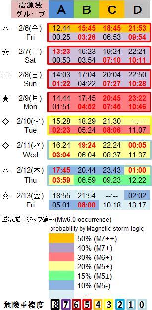 磁気嵐解析1053c105
