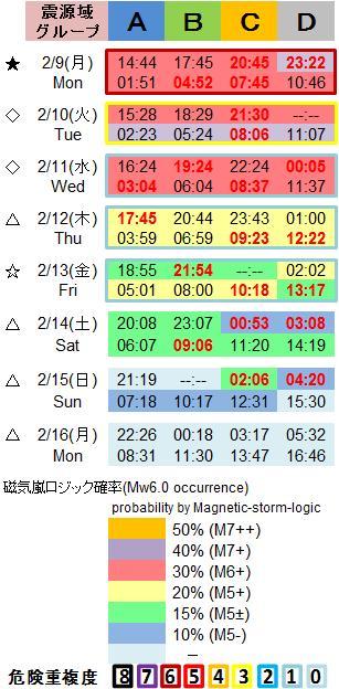 磁気嵐解析1053c106