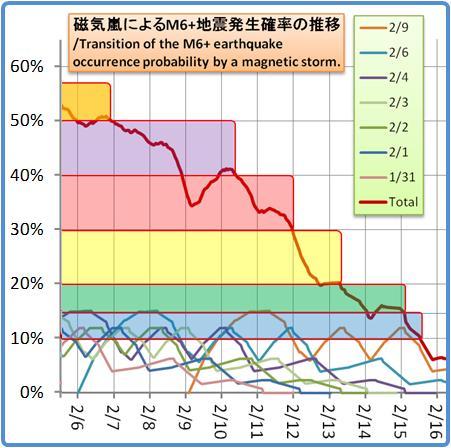 磁気嵐解析1053b106