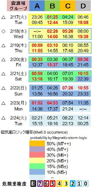 磁気嵐解析1053c109