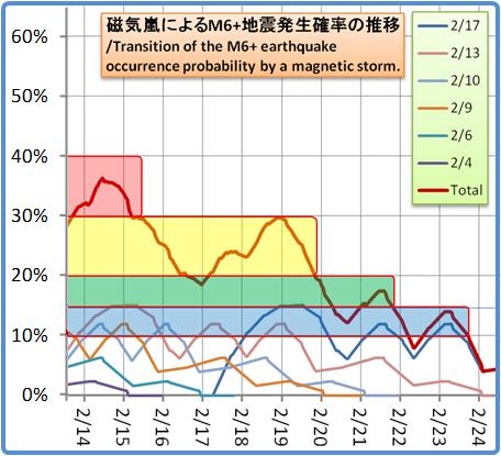 磁気嵐解析1053b109