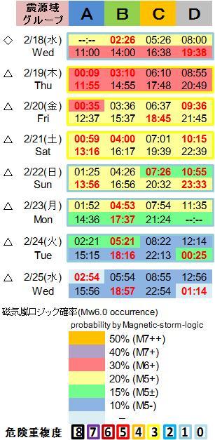 磁気嵐解析1053c110