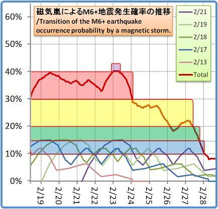 磁気嵐解析1053b112