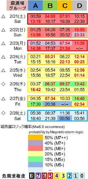 磁気嵐解析1053c112