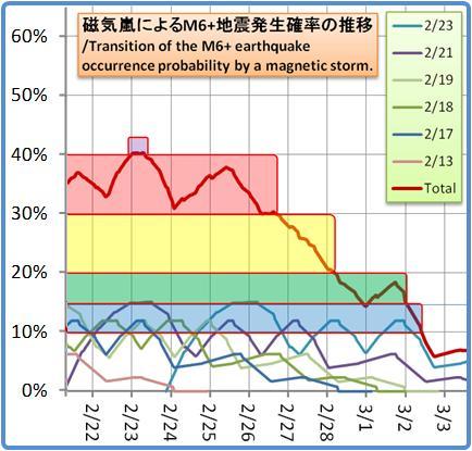 磁気嵐解析1053b113