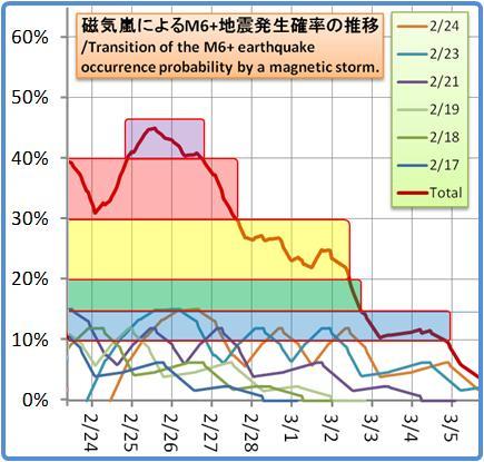 磁気嵐解析1053b114