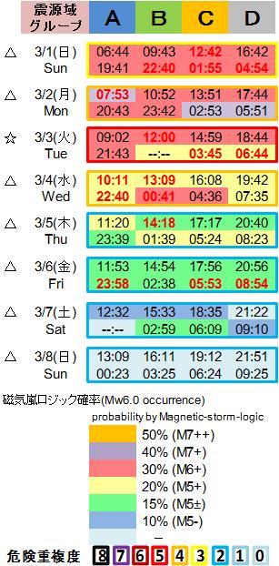 磁気嵐解析1053c116