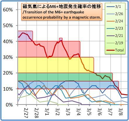 磁気嵐解析1053b116