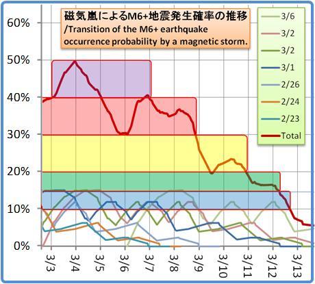 磁気嵐解析1053b118