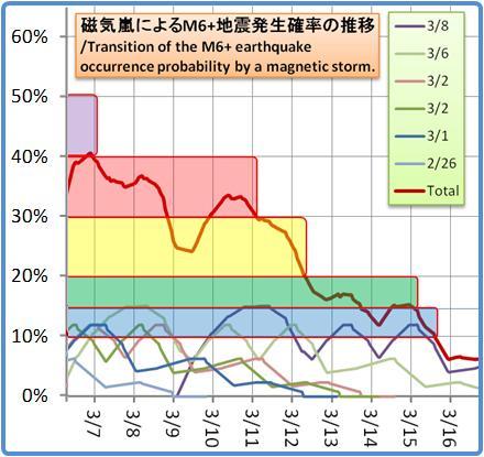磁気嵐解析1053b119