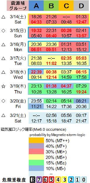 磁気嵐解析1053c121