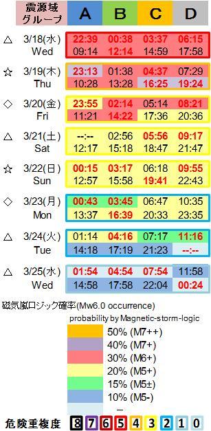 磁気嵐解析1053c123