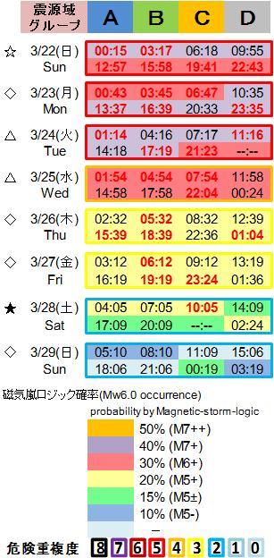 磁気嵐解析1053c125