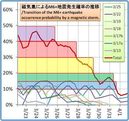 磁気嵐解析1053b127