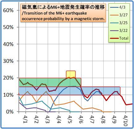 磁気嵐解析1053b129