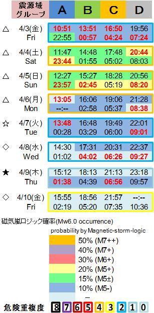 磁気嵐解析1053c129a