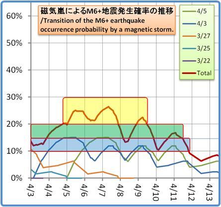 磁気嵐解析1053b130
