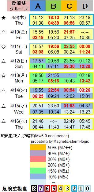 磁気嵐解析1053c131