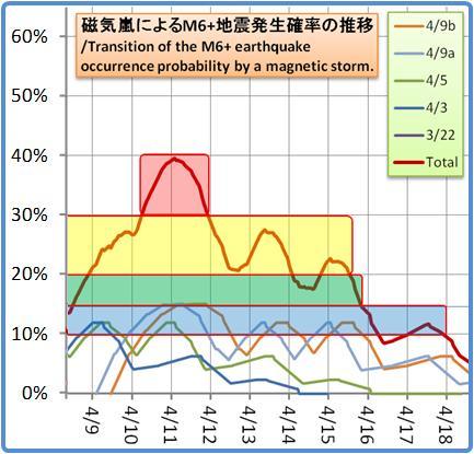 磁気嵐解析1053b132