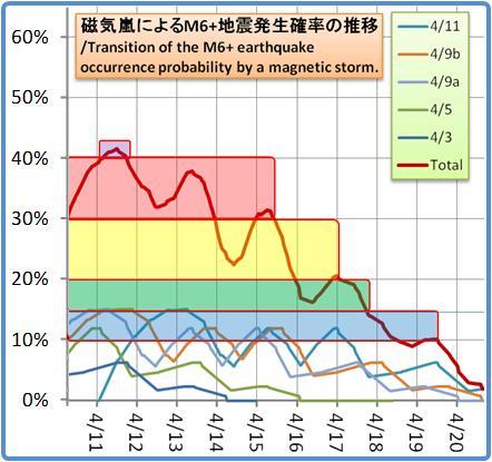 磁気嵐解析1053b133