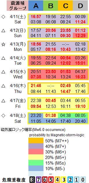 磁気嵐解析1053c134