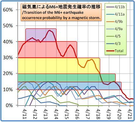 磁気嵐解析1053b134