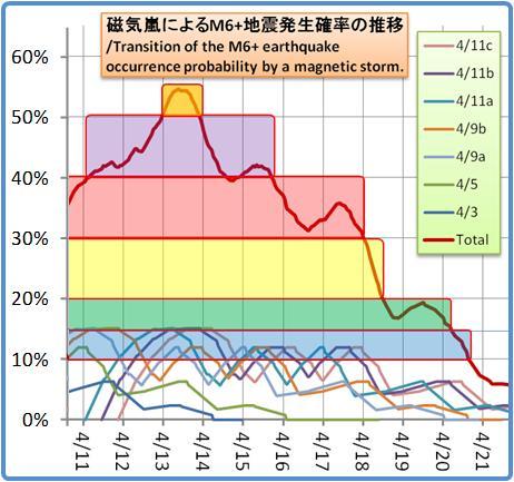 磁気嵐解析1053b135
