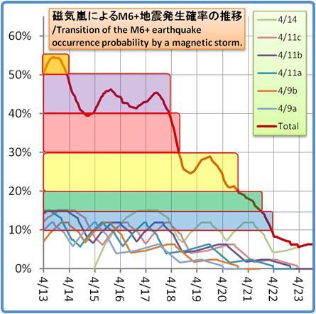 磁気嵐解析1053b136