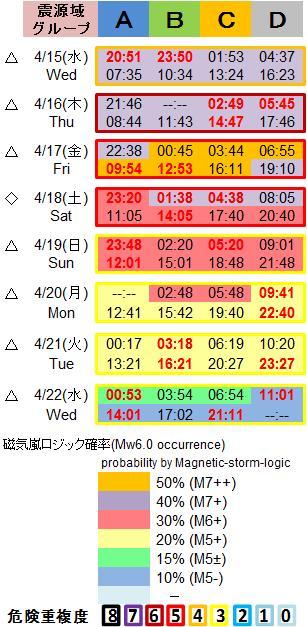 磁気嵐解析1053c137