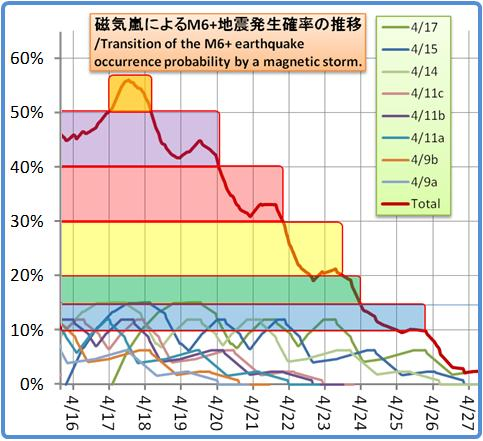 磁気嵐解析1053b138