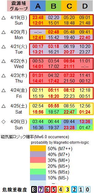 磁気嵐解析1053c140