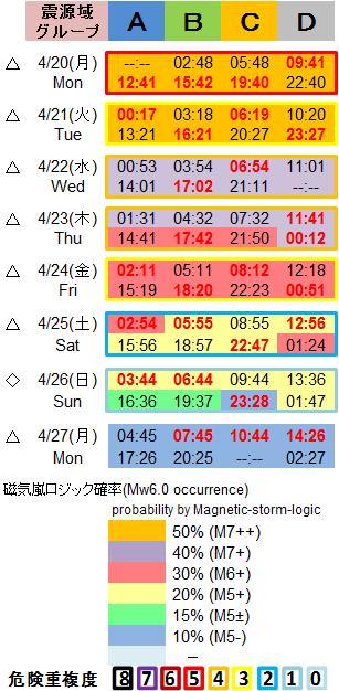 磁気嵐解析1053c141