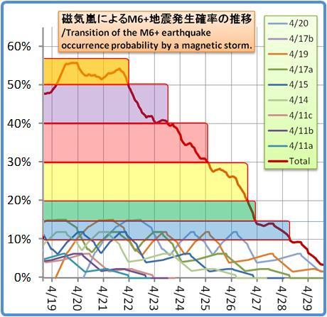 磁気嵐解析1053b141