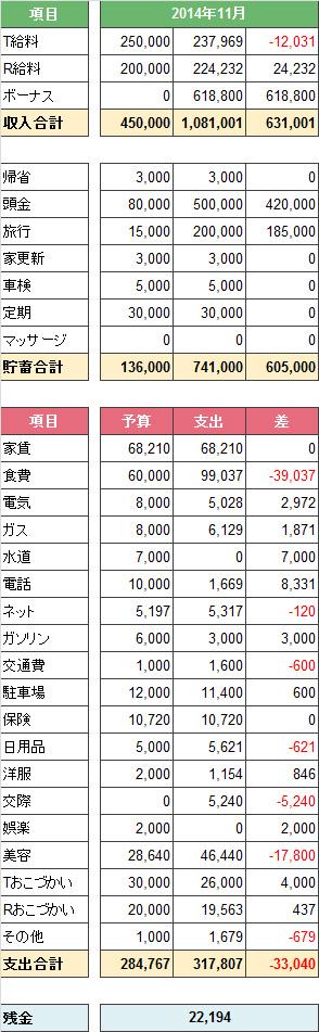 2014年度11月家計簿。
