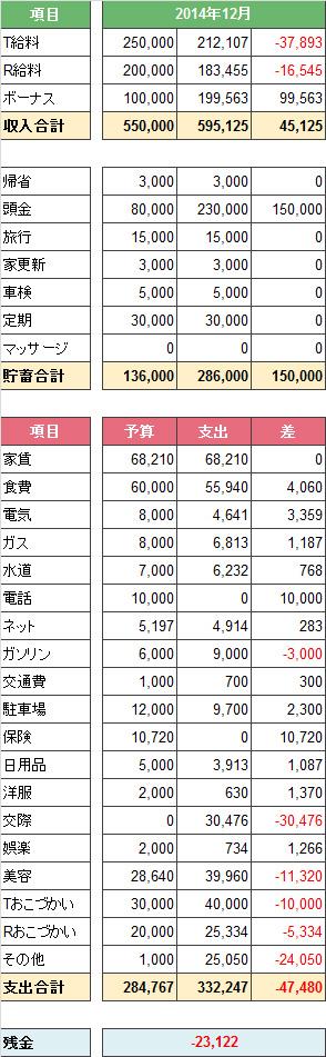 2014年度12月家計簿。