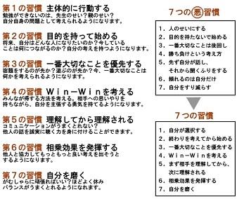 7つの習慣 ( ver-1 )
