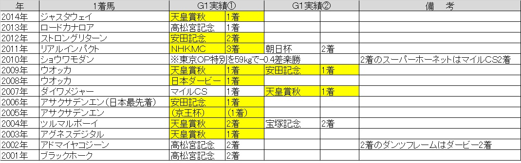 安田記念02