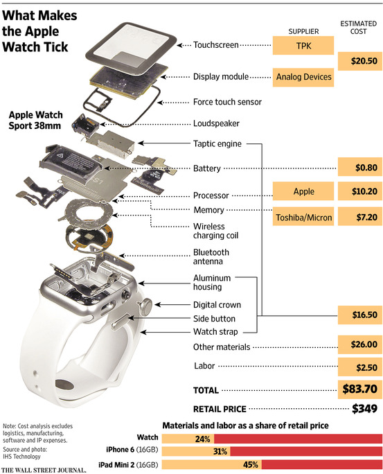 Apple_applewatch_parts_cost_image.jpg