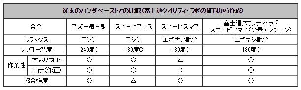 Fujitsu-quality-lab_solder-paste_image.jpg