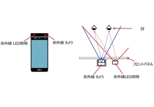 Fujitsu_Iris-recognition_tech_for_smartphone_image.jpg