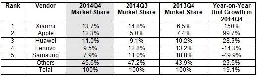 IDC_china_smartphone_share_14-quarter_image.jpg