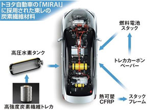 Toyota_mirai_carbon_component_image.jpg