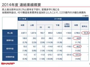 sharp_2014_revenue_image.jpg