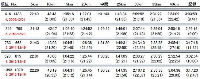 防府読売マラソン2009-2013-記録まとめ