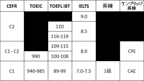 TOEFL20iBT20TOEIC20IELTS20E88BB1E6A49C20E382B9E382B3E382A2E68F9BE7AE97E8A1A8.png