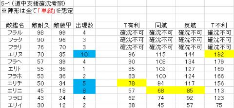 5-1海上突入部隊(道中考察)