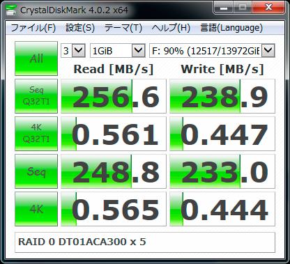 【CrystalDiskMark 4.0.2】RAID 0 DT01ACA300 x 5